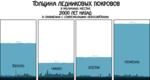 Толщина ледниковых покровов В РА}ЛИЧНЫХ МЕСТАХ 21000 ЛЕТ НАЗАД В СРАВНЕНИИ С СОВРЕМЕННЫМИ НЕБОСКРЁБАМИ 2)00 гл Торонто ЧИКАГО БОСТОН МОНРЕАЛЬ