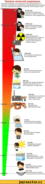 Уровни опасной радиации  В данной инфографике иллюстрируется количества радиоактивного облучения, с которыми мы сталкиваемся в повседневной жизни и которые могут быть вредными для здоровья. Измерения в миллизивертах (мЗв)  20 ООО мЗв  Когнитивные нарушения, судороги и смерть в течение несколь