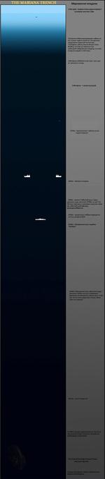 Марианская впадина О метров. Черная точка характеризует человека ростом 1.8м 350 футов (106м) максимальная глубина на кот. может нырять синий кит. На картинке представлен взрослый экземпляр 1250 футов. (381м.) Высота Empire State Building. Если бы вы опустили этот небоскреб в Марианскую впади