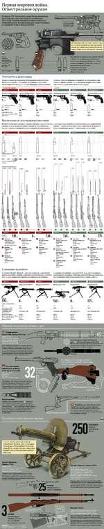 Первая мировая война. Огнестрельное оружие Пистолеты и револьверы В одних странах на вооружение были приняты автоматические пистолеты, в других - револьверы. В основном они являлись личным оружием офицеров и унтер-офицеров, реже выдавались солдатам. Помимо официально принятых на вооружение, суще