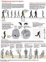 Обнаружение скрытого оружия Асимметричная походка Изменение положения верхней части тела Оружие в правой кардене или закреплённое на правой стороне пояса может препятствовать движению ноги на этой стороне, делая правый нормальный шаг короче левого Слегка подрезанное колебание руки может также си