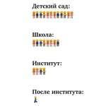 Детский сад: Школа: ЙШШ Институт: II После института: А