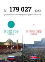 в 179 027 раз рунет больше севернокорейской сети 5 012 759 сайтов 0 000 028 сайтов