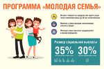 ПРОГРАММА «МОЛОДАЯ СЕМЬЯ» Возраст каждого из супругов или одного родителя в неполной семье до 35 лет включительно Наличие у семьи доходов, позволяющих получить кредит Молодая семья признана нуждающейся в жипом помещении Размер социальной выплаты 35% стомсга иА130% (ер«*-**) гэтхга б* & А А