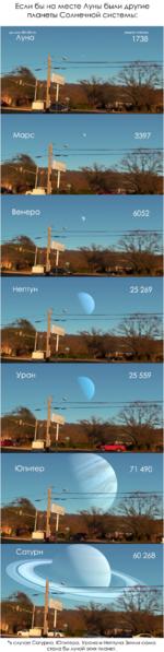 Если бы на месте Луны были другие планеты Солнечной систеллы: Сатурн *в случае Сатурна, Юпитера, Урана и Нептуна Земля сама стала бы луной этих планет.