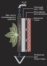Два листа полиамидного войлока *1-1 А 6 Плотный лист ПВХ Монтажная конструкция Внешняя стена Резервуар для сбора воды