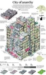 City of anarchy Город-крепость Коулун располагался недалеко от бывшего аэропорта Кайтак. Это было удивительное место, практически не управляемое властями Гонконга. В 1980-е там находилось около 50.000 жителей. В Коулуне царила атмосфере беззакония в нем процветали наркоторговля, проституция и аз